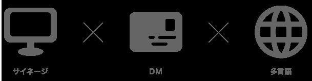 (サイネージ×DM×多言語)